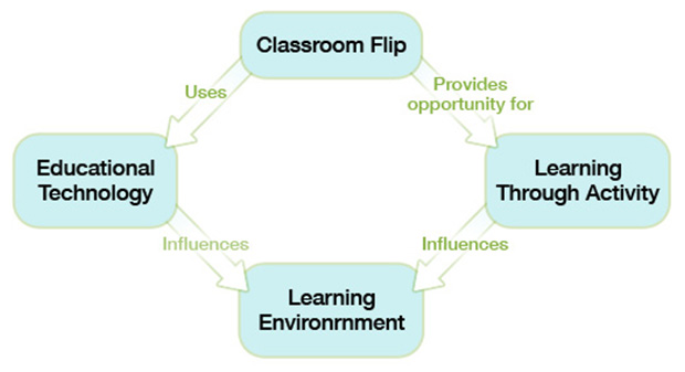 Flipped classroom and learning delivery chart