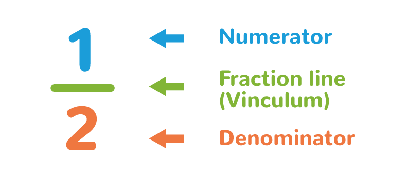elements of a fraction